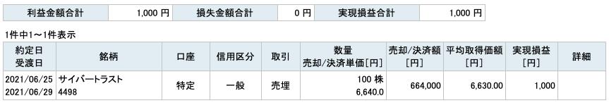2021-06-25 サイバートラスト 収支