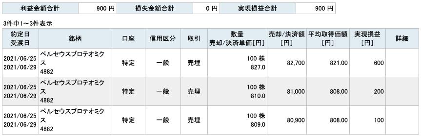 2021-06-25 ペルセウスプロテオミクス 収支