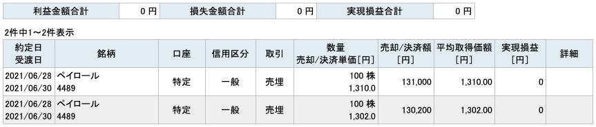 2021-06-28 ペイロール 収支