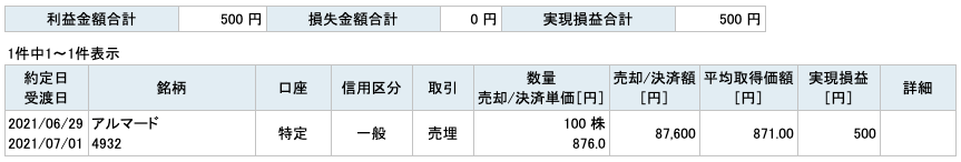 2021-06-29 アルマード 収支