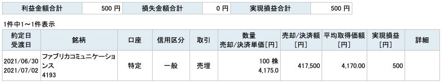 2021-06-30 ファブリカコミュニケーションズ 収支