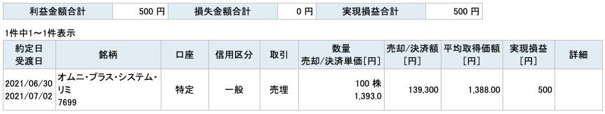 2021-06-30 オムニ・プラス・システム・リミテッド 収支