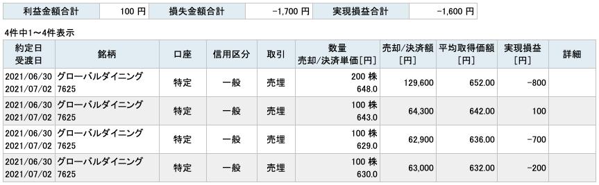 2021-06-30 グローバルダイニング 収支