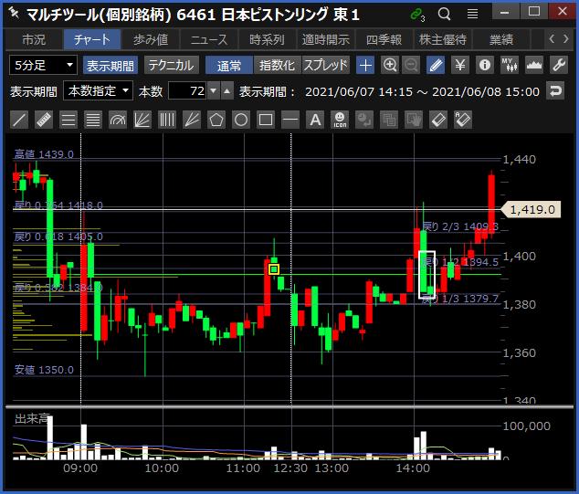 2021-06-08 日本ピストンリング チャート