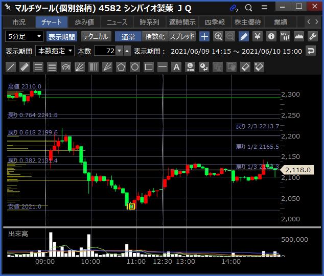 2021-06-10 シンバイオ製薬 チャート