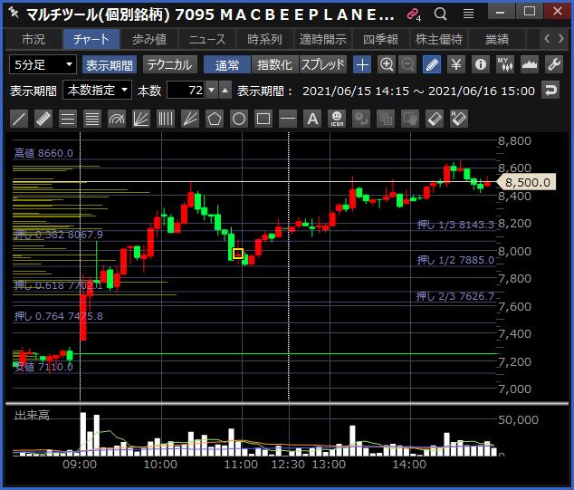 2021-06-16 MACBEEPLANET チャート