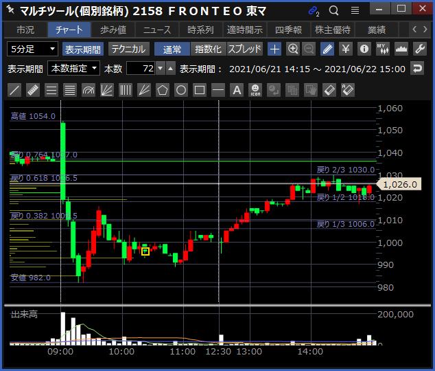 2021-06-22 FRONTEO チャート