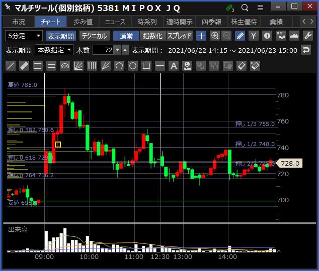 2021-06-23 MIPOX チャート