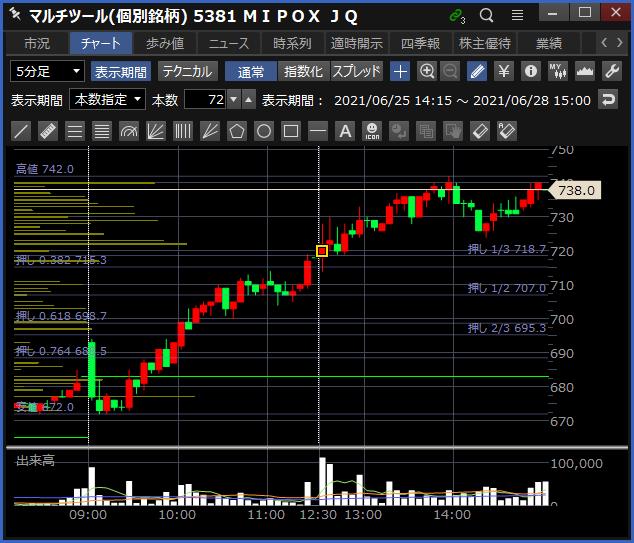 2021-06-28 MIPOX チャート