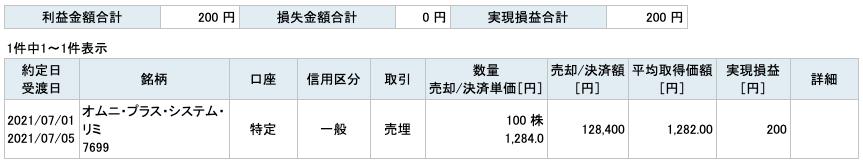 2021-07-01 オムニ・プラス・システム・リミテッド 収支