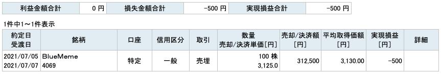 2021-07-05 BlueMeme 収支