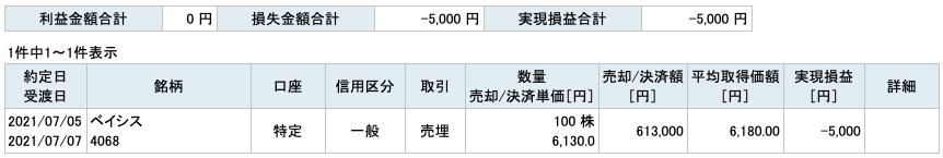 2021-07-05 ベイシス 収支