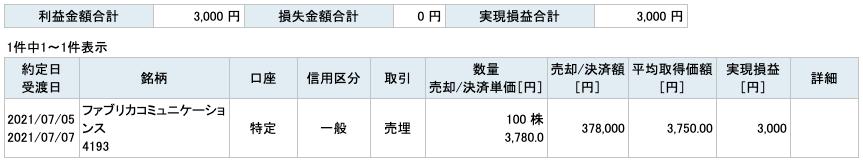 2021-07-05 ファブリカコミュニケーションズ 収支