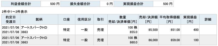 2021-07-06 アートスパークHD 収支