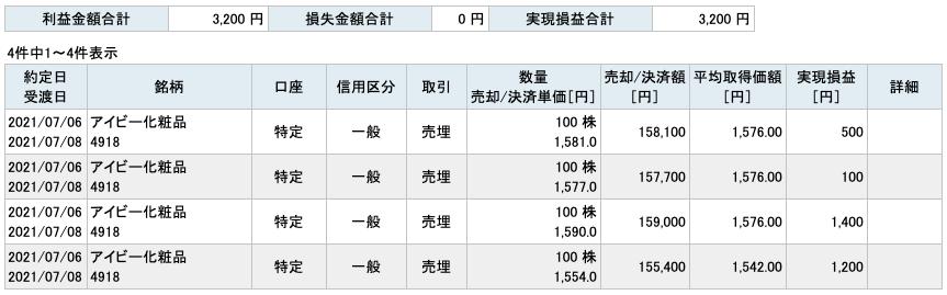 2021-07-06 アイビー化粧品 収支