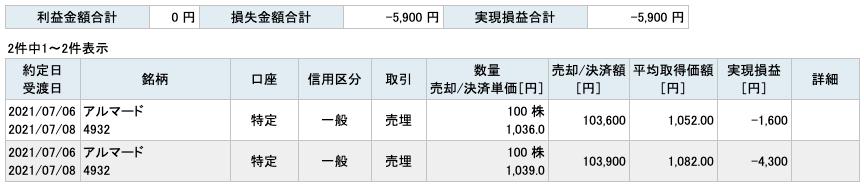 2021-07-06 アルマード 収支