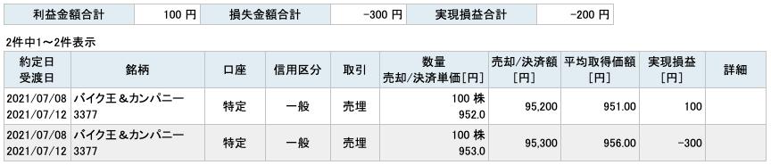 2021-07-08 バイク王&カンパニー 収支