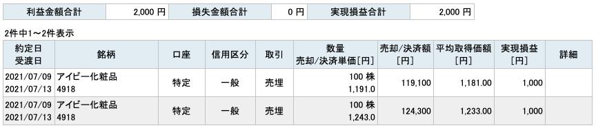 2021-07-09 アイビー化粧品 収支