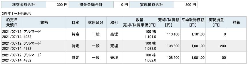 2021-07-12 アルマード 収支
