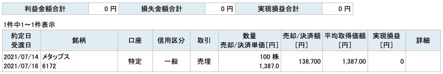 2021-07-14 メタップス 収支