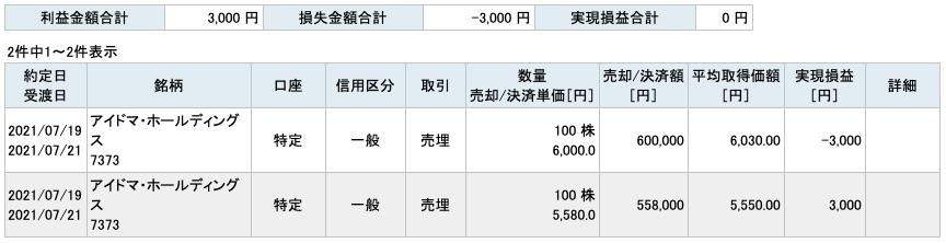 2021-07-19 アイドマ・ホールディングス 収支