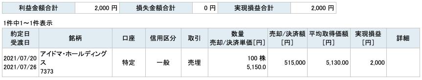 2021-07-20 アイドマ・ホールディングス 収支