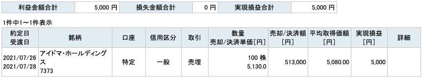 2021-07-26 アイドマ・ホールディングス 収支