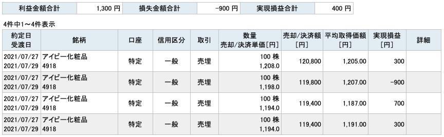 2021-07-27 アイビー化粧品 収支