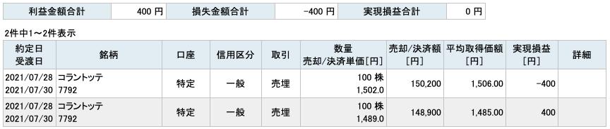 2021-07-28 コラントッテ 収支
