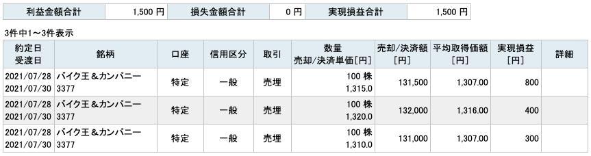 2021-07-28 バイク王&カンパニー 収支