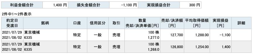 2021-07-29 東京機械製作所 収支
