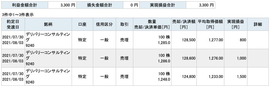 2021-07-30 デリバリーコンサルティング 収支