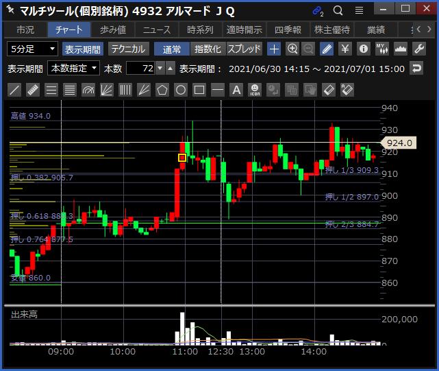 2021-07-01 アルマード チャート
