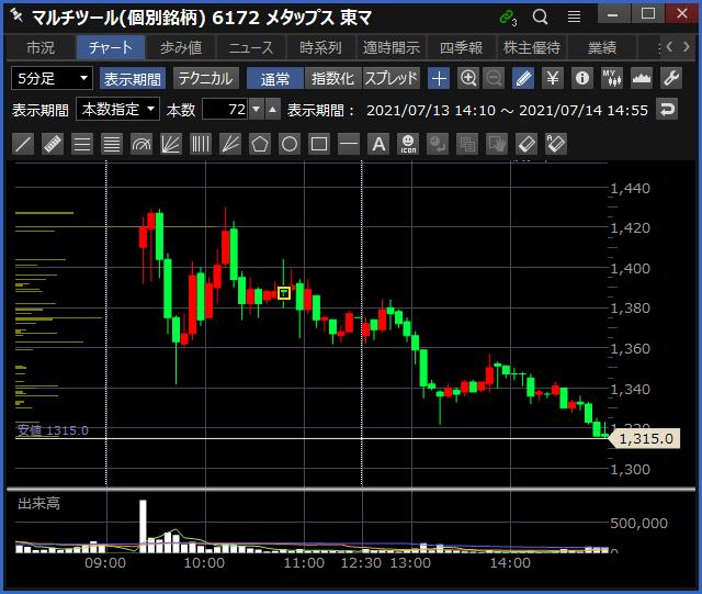 2021-07-14 メタップス チャート