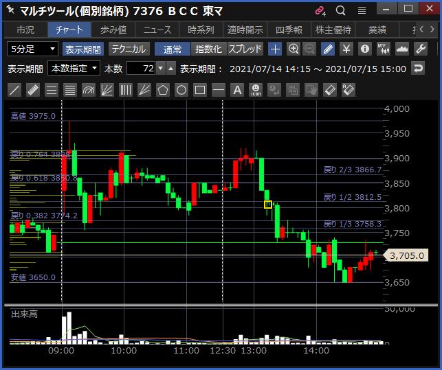 2021-07-15 BCC チャート