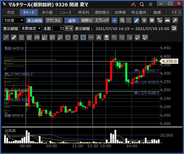 2021-07-19 関通 チャート