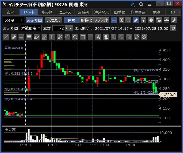 2021-07-28 関通 チャート