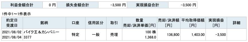 2021-08-02 バイク王&カンパニー 収支