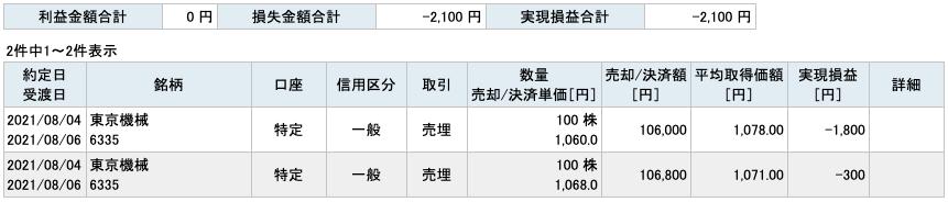 2021-08-04 東京機械製作所 収支
