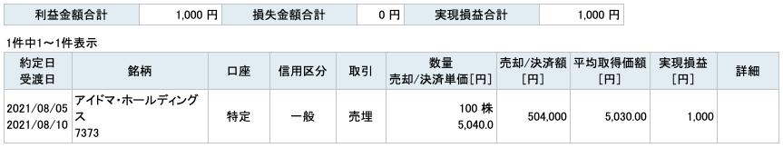 2021-08-05 アイドマ・ホールディングス 収支