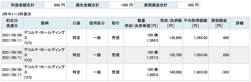 2021-08-06 デコルテ・ホールディングス 収支