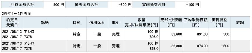 2021-08-13 アシロ 収支
