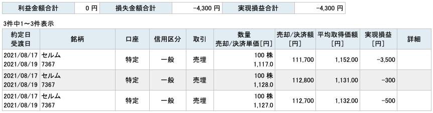 2021-08-17 セルム 収支
