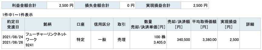 2021-08-24 フューチャーリンクネットワーク 収支