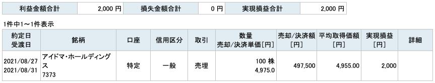2021-08-27 アイドマ・ホールディングス 収支