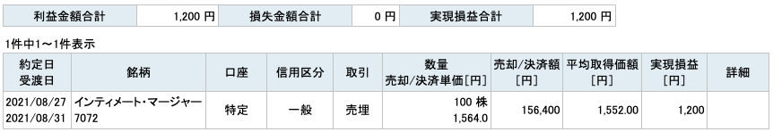 2021-08-27 インティメート・マージャ― 収支