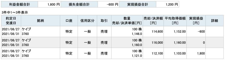 2021-08-27 ケイブ 収支