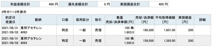2021-08-31 東邦アセチレン 収支