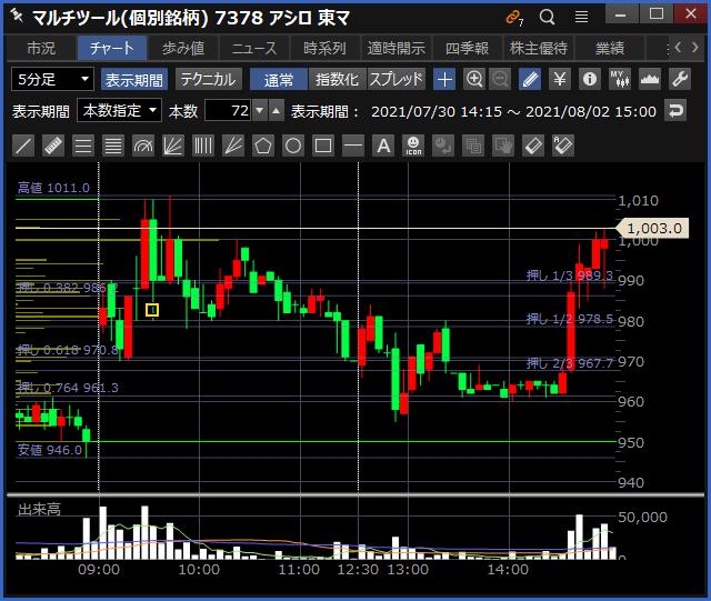 2021-08-02 アシロ チャート