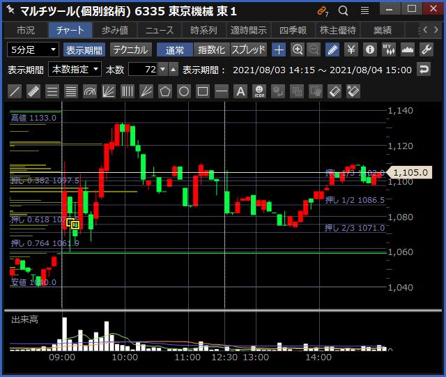 2021-08-04 東京機械製作所 チャート